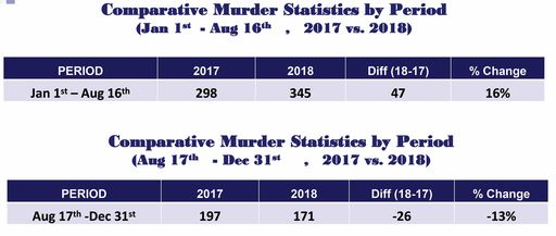 Christmas In July 2019 Trinidad.516 Murders Recorded In 2018 Trinidad Guardian